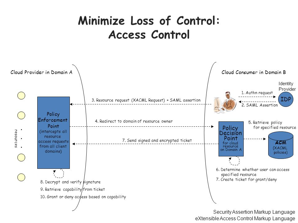 Minimize Loss of Control: Access Control