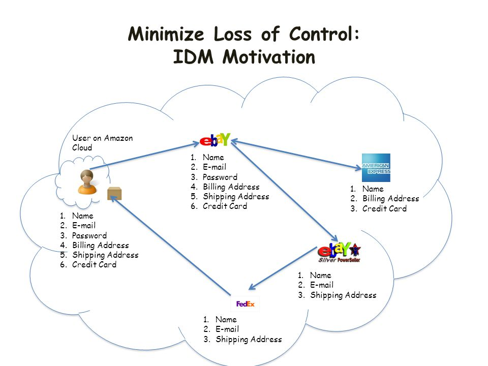 Minimize Loss of Control: IDM Motivation