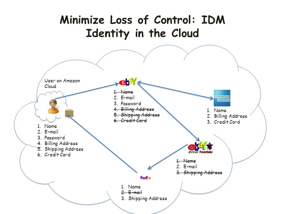 Minimize Loss of Control: IDM Identity in the Cloud