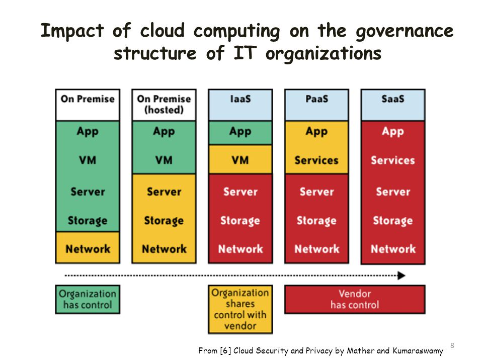 Impact of cloud computing on the governance structure of IT organizations