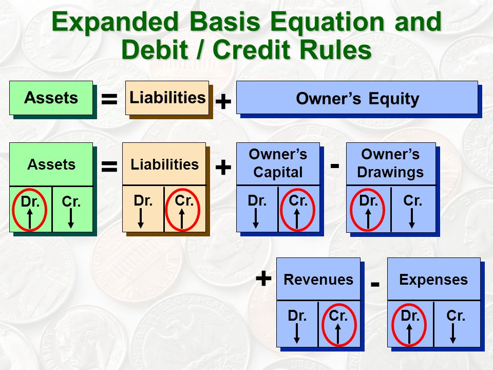 Expanded Basis Equation and Debit / Credit Rules