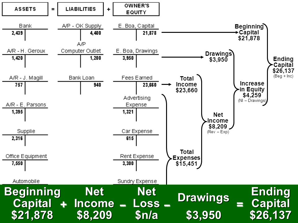 Beginning Capital $21,878 Net Income $8,209 + Net Loss $n/a - -