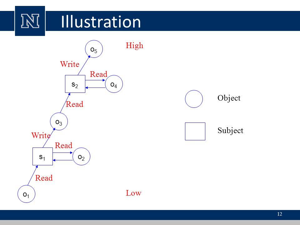 Illustration High Write Read Object Read Subject Write Read Read Low