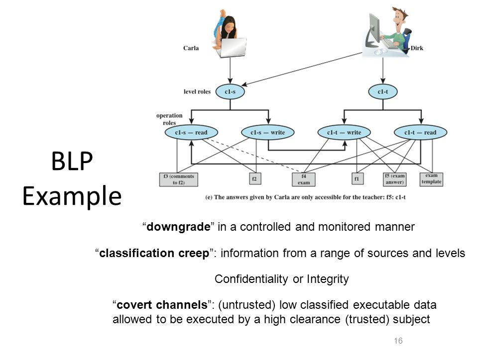 BLP Example downgrade in a controlled and monitored manner