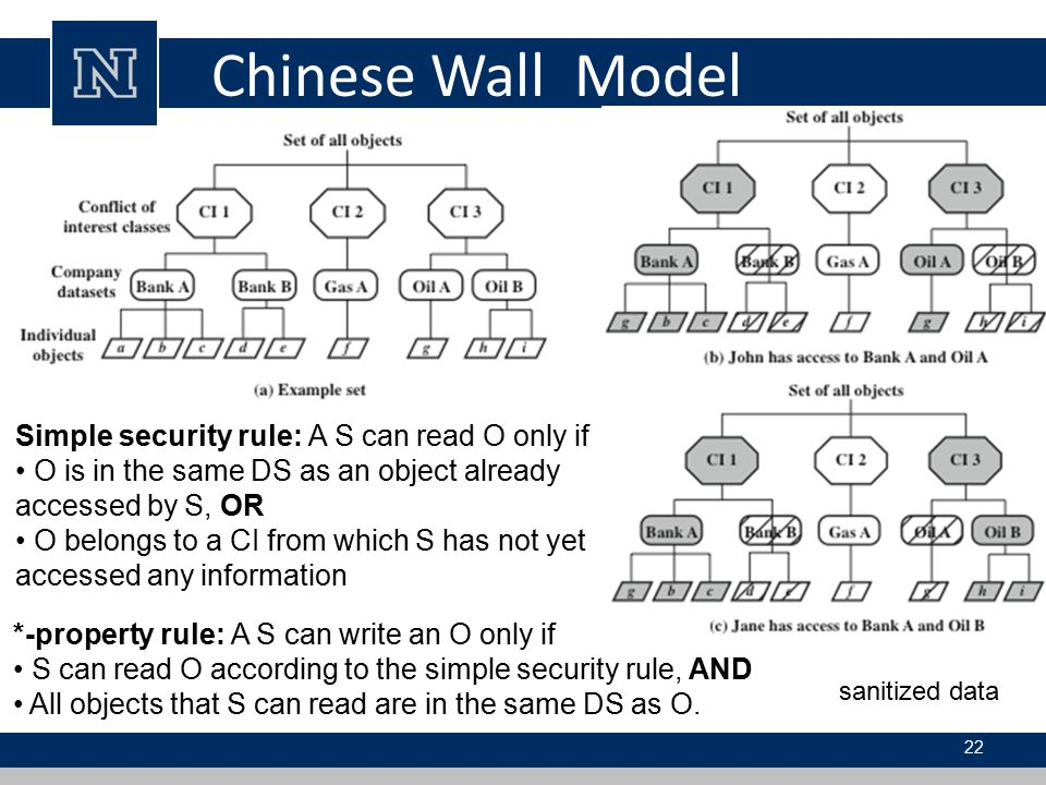 Chinese Wall Model Simple security rule: A S can read O only if