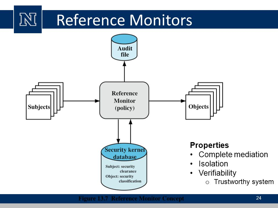 Reference Monitors Properties Complete mediation Isolation