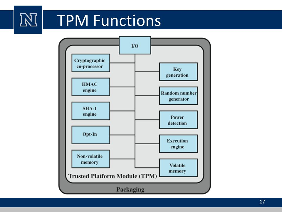 TPM Functions Figure 13.12 , based on the most recent TPM specification, is a block diagram of the.