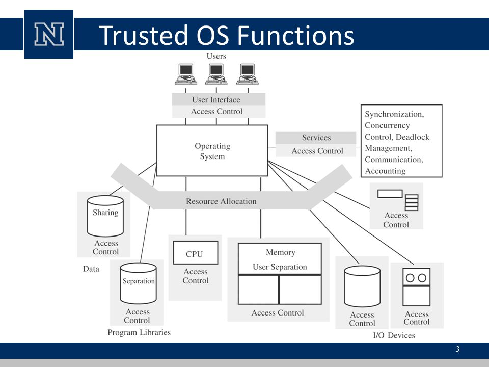 Trusted OS Functions
