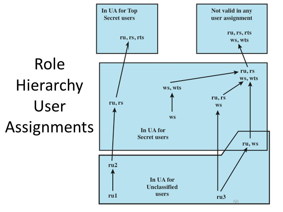 Role Hierarchy User Assignments