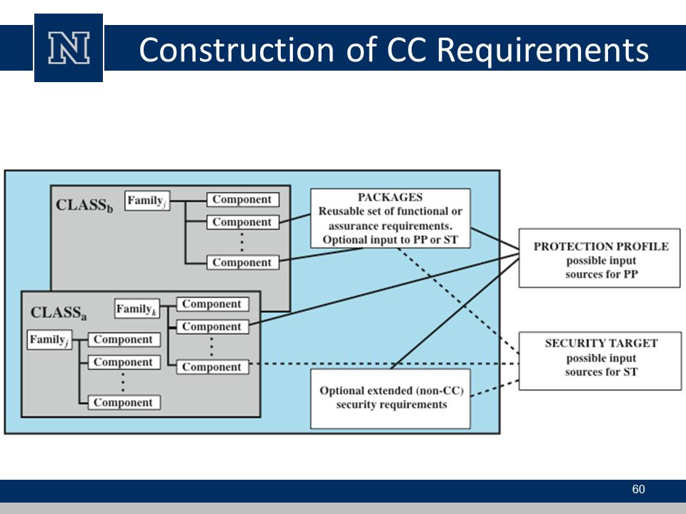 Construction of CC Requirements
