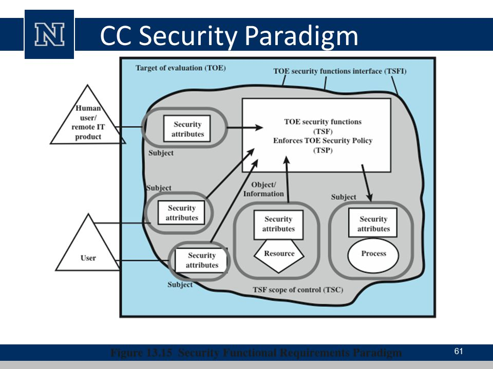 CC Security Paradigm Figure 13.15 shows what is referred to in the CC documents as the security.