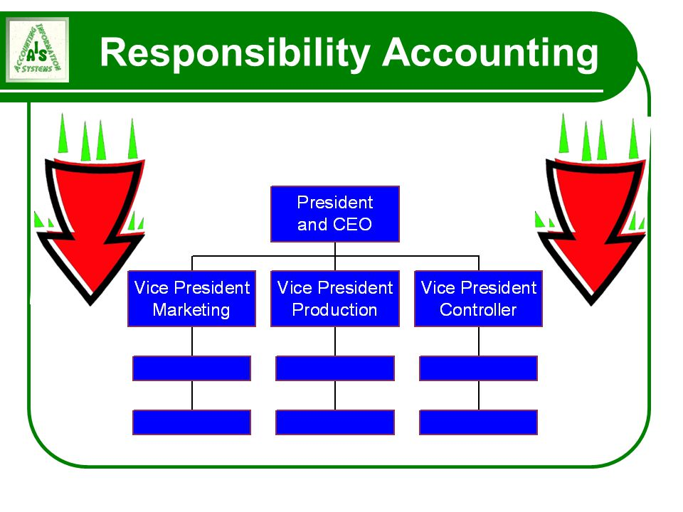 what is responsibility of accounting Organisations and management accounting  responsibility centres should be evaluated according to financial performance (comparison of budgeted and.