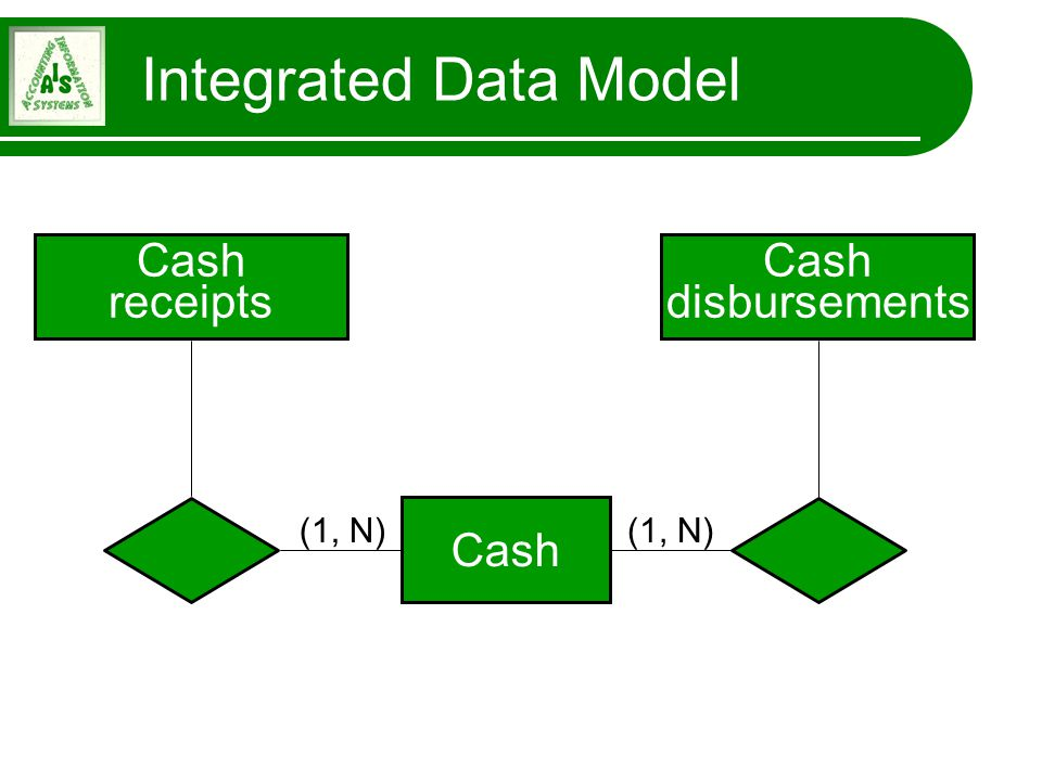 Integrated Data Model Integrated Data Model