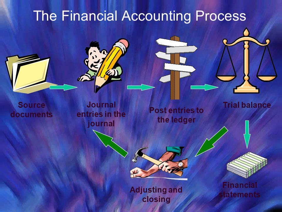 The Financial Accounting Process