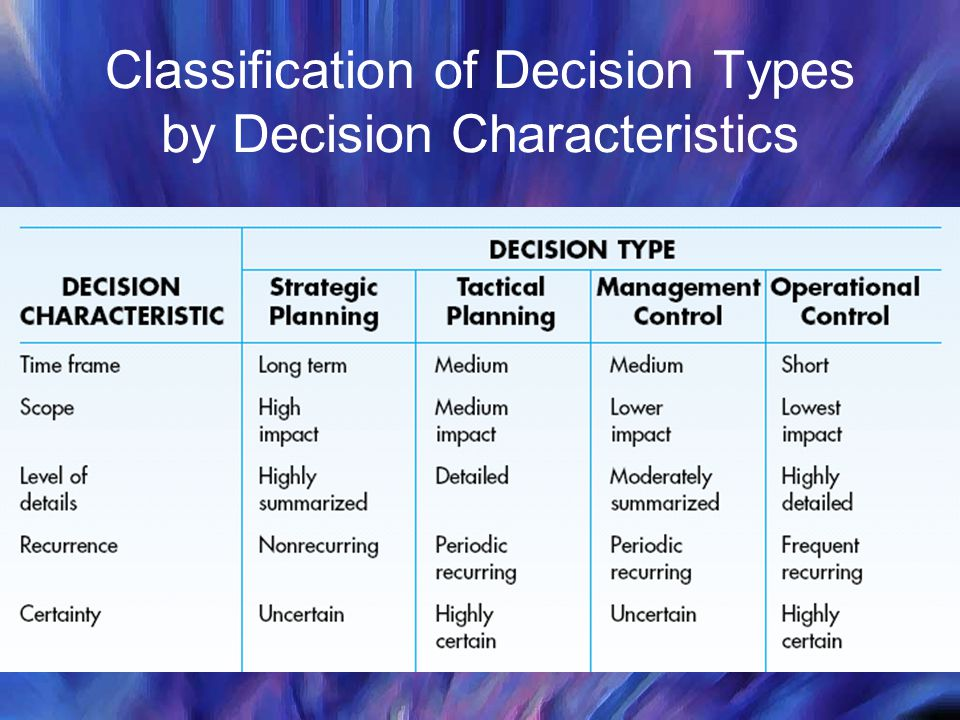 Classification of Decision Types by Decision Characteristics