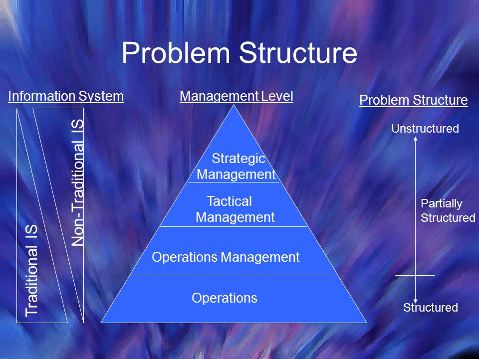 Problem Structure Non-Traditional IS Traditional IS Information System