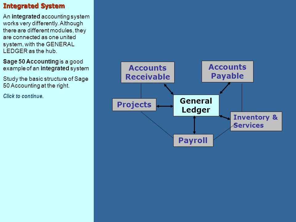 Accounts Receivable Accounts Payable General Ledger Projects Payroll