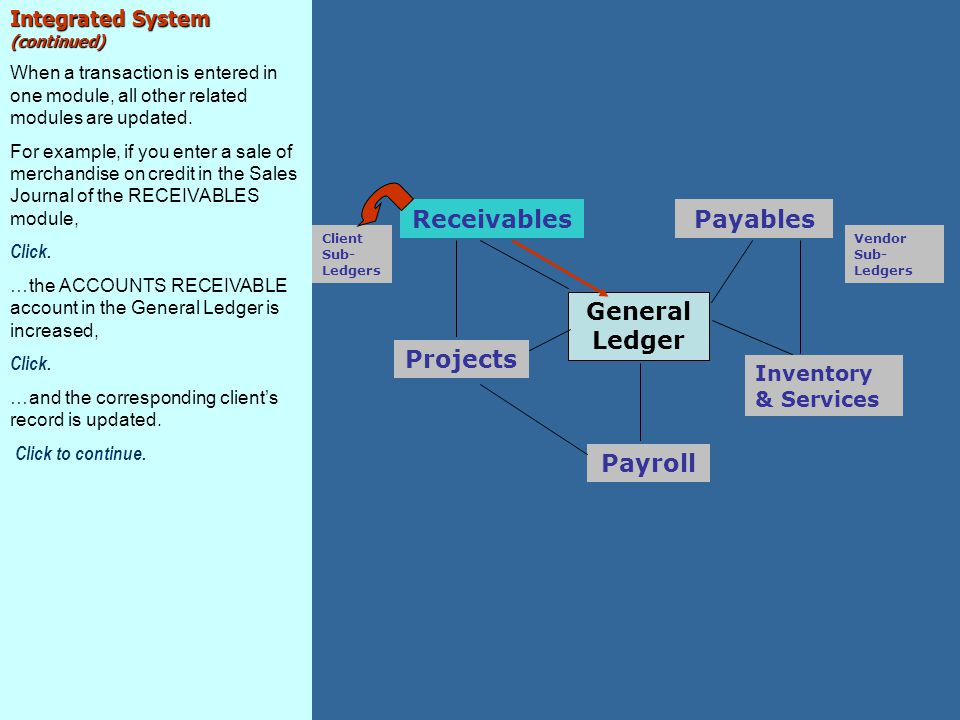 Receivables Payables General Ledger Projects Payroll