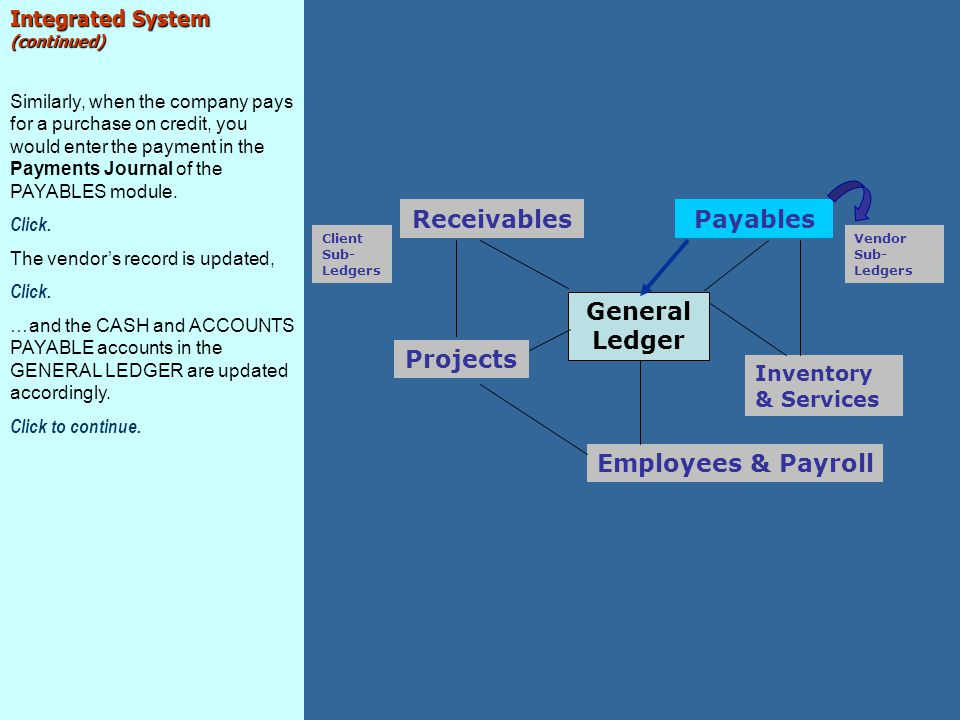 Receivables Payables General Ledger Projects Employees & Payroll