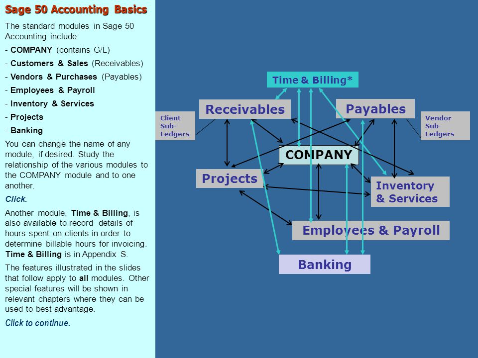Receivables Payables COMPANY Projects Employees & Payroll Banking