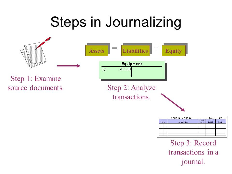 Steps in Journalizing = + Step 1: Examine source documents.