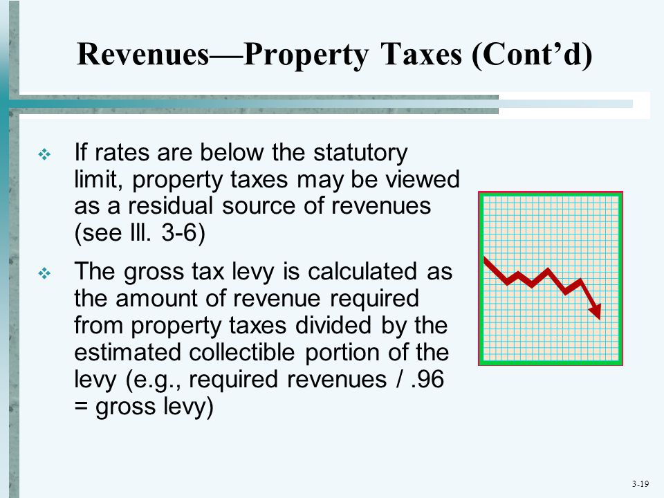 Revenues—Property Taxes (Cont'd)
