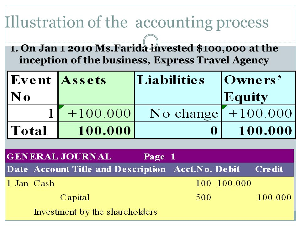 Illustration of the accounting process