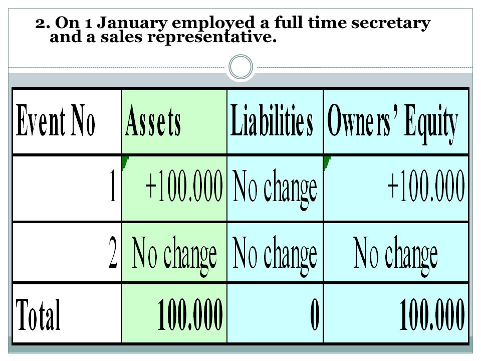 2. On 1 January employed a full time secretary and a sales representative.