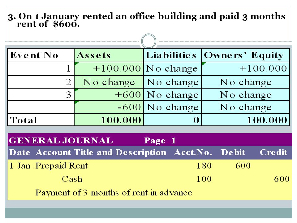 3. On 1 January rented an office building and paid 3 months rent of $600.