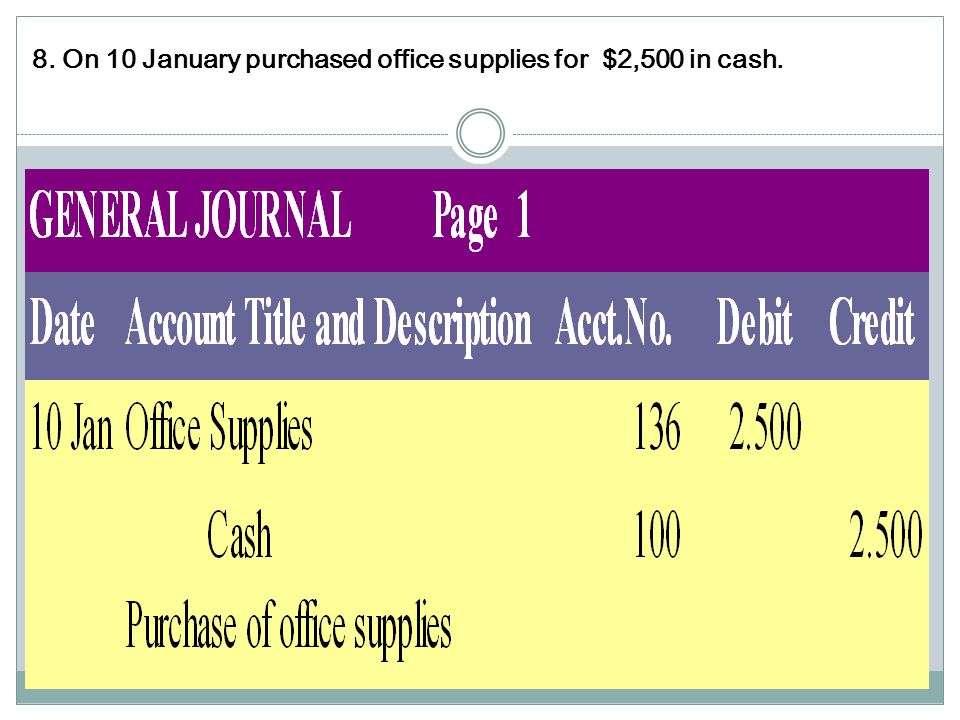 8. On 10 January purchased office supplies for $2,500 in cash.