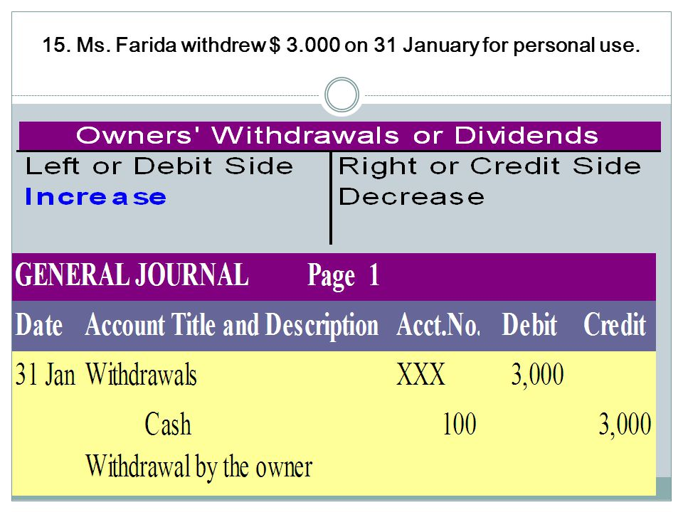 15. Ms. Farida withdrew $ 3.000 on 31 January for personal use.