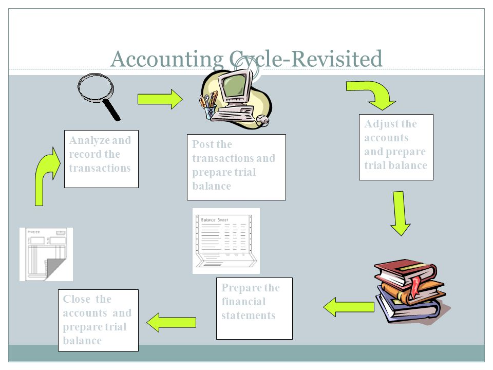 Accounting Cycle-Revisited