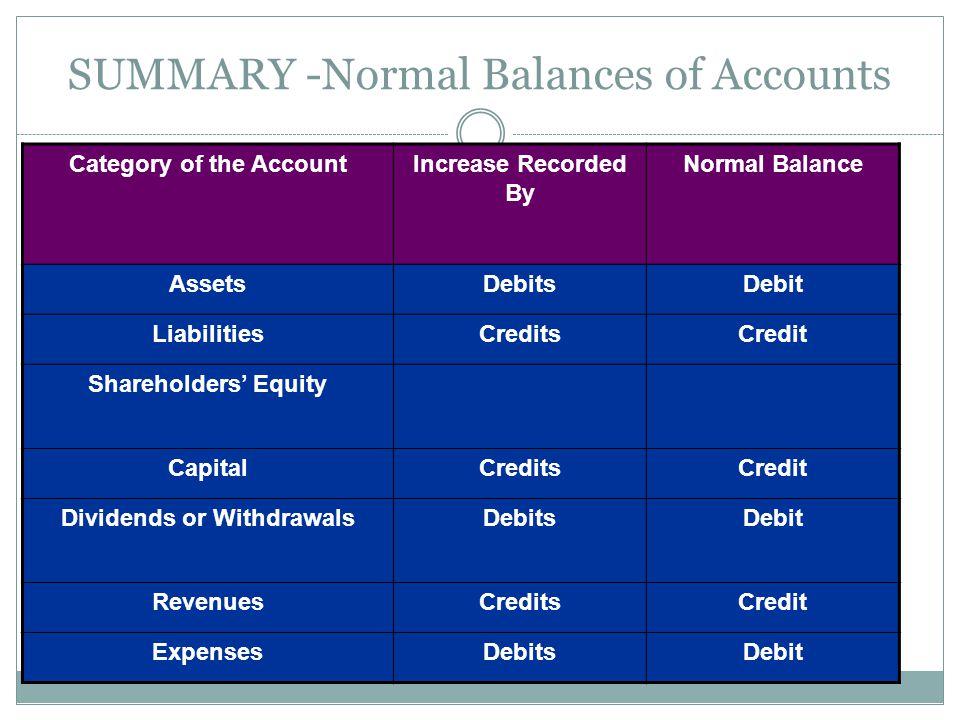 SUMMARY -Normal Balances of Accounts