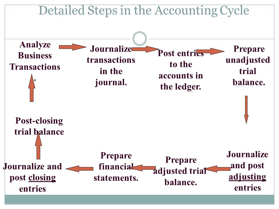 Detailed Steps in the Accounting Cycle