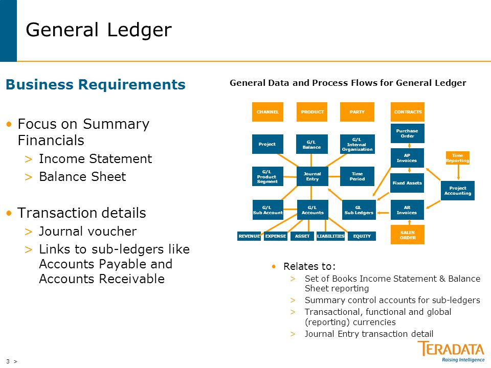 General Data and Process Flows for General Ledger
