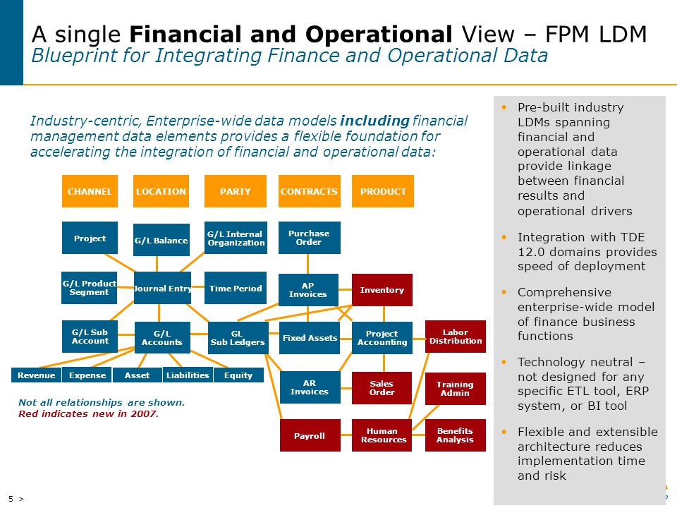 A single Financial and Operational View – FPM LDM Blueprint for Integrating Finance and Operational Data