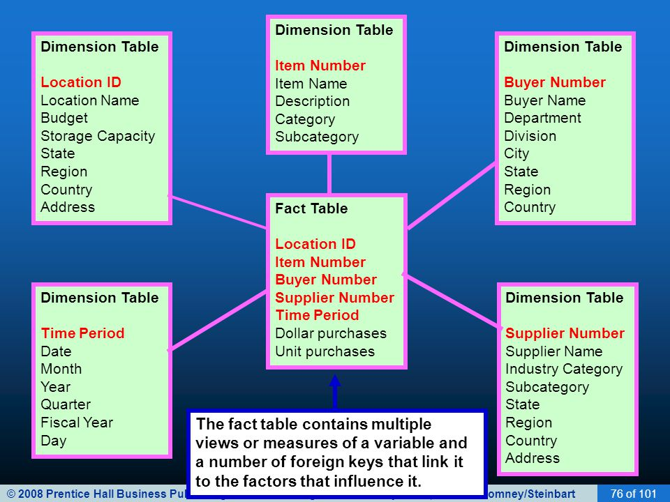Dimension Table Item Number. Item Name. Description. Category. Subcategory. Dimension Table. Location ID.