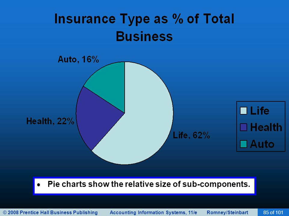Pie charts show the relative size of sub-components.