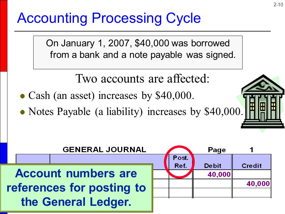 Accounting Processing Cycle
