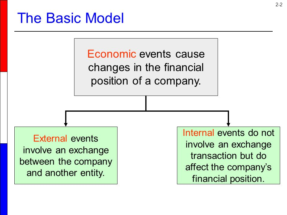 Economic events cause changes in the financial position of a company.