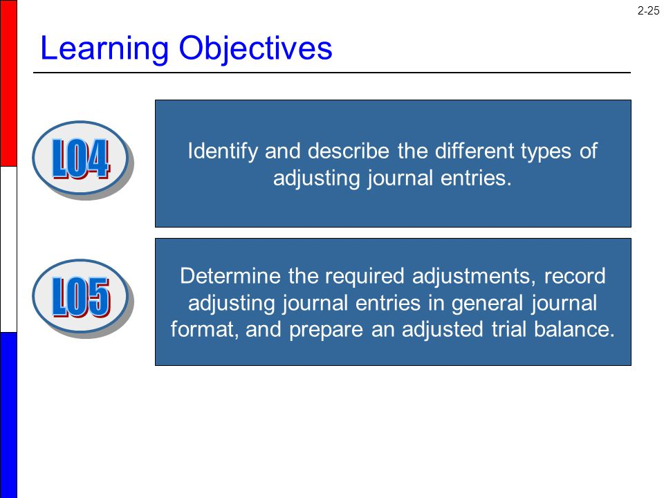 Learning Objectives LO4 LO5