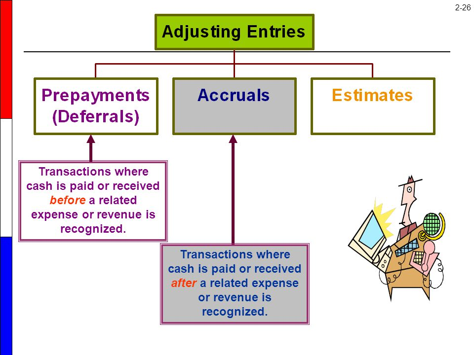 Transactions where cash is paid or received before a related expense or revenue is recognized.