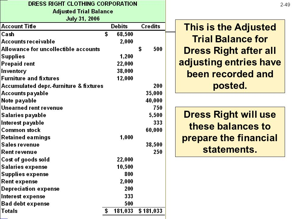 This is the Adjusted Trial Balance for Dress Right after all adjusting entries have been recorded and posted.