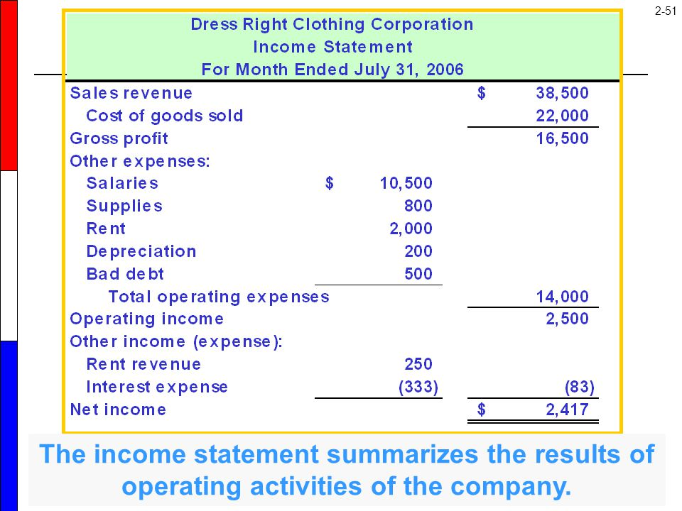 The income statement is a change statement that summarizes the profit-generating transactions that caused shareholders' equity (retained earnings) to change during the period.
