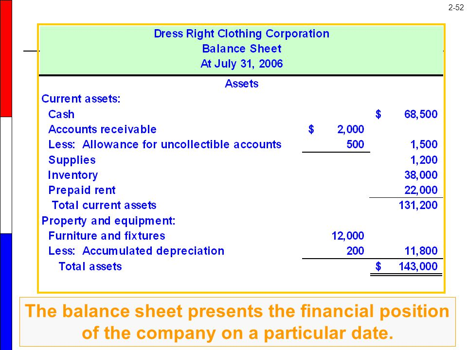 The balance sheet is a position statement that presents an organized list of assets, liabilities, and equity at a particular point in time. Here is the asset section of Dress Right's balance sheet.
