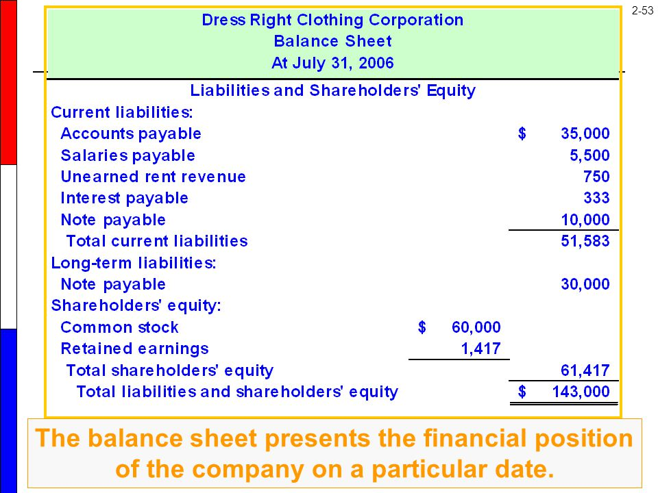 Here is the liabilities and shareholders' equity section of Dress Right's balance sheet. Notice that the basic accounting equation was in balance: assets equals liabilities plus equity.