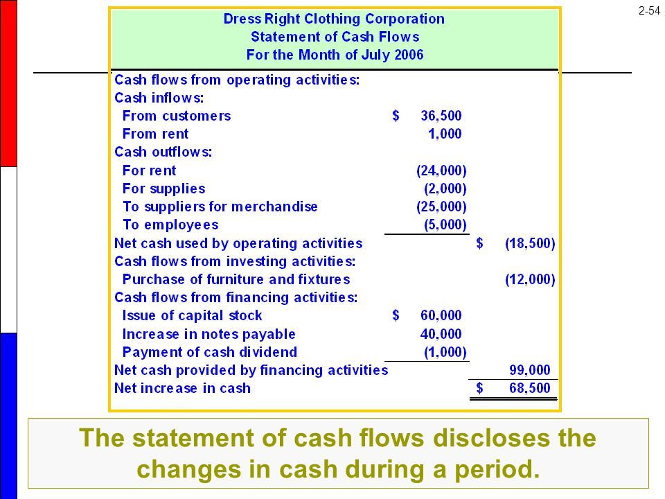 The purpose of the statement of cash flows is to summarize the transactions that caused cash to change during the period. This statement classifies all transactions affecting cash into one of three categories: (1) Operating Activities, (2) Investing Activities, and (3) Financing Activities. We will discuss this statement more in Chapters 4 and 21.