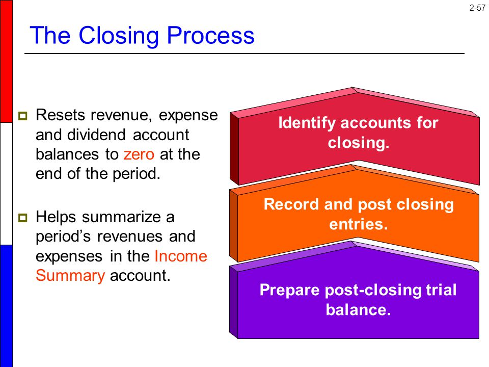 The Closing Process Resets revenue, expense and dividend account balances to zero at the end of the period.