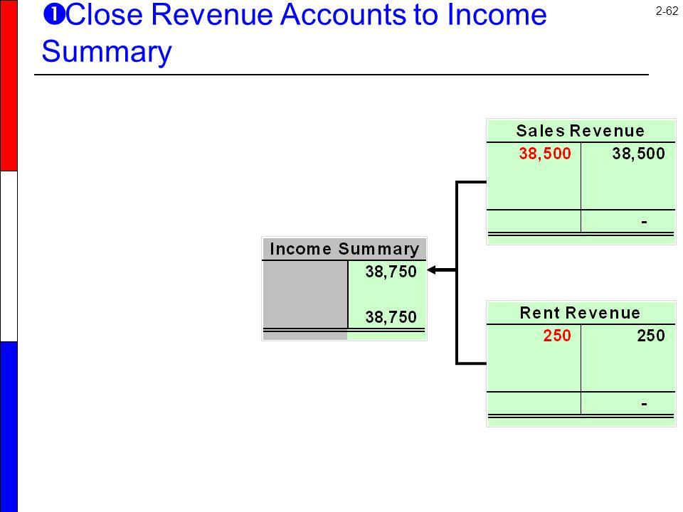 Close Revenue Accounts to Income Summary