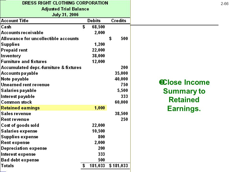 Close Income Summary to Retained Earnings.